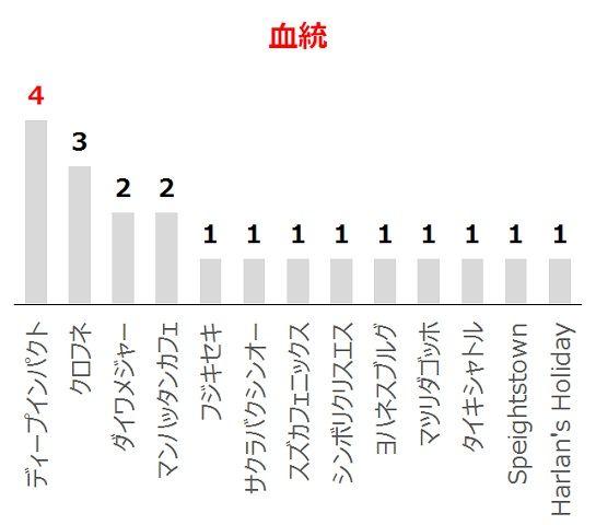 NHKマイルCの過去10年血統分析データ