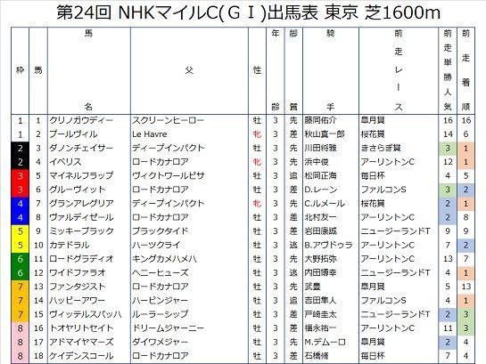 NHKマイルCの前走成績つき出馬表