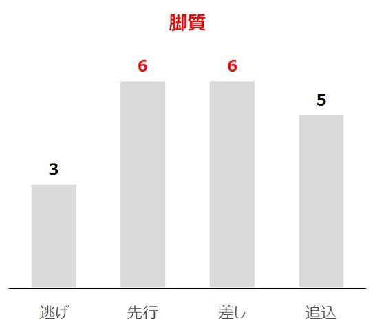 NHKマイルCの過去10年脚質別分析データ