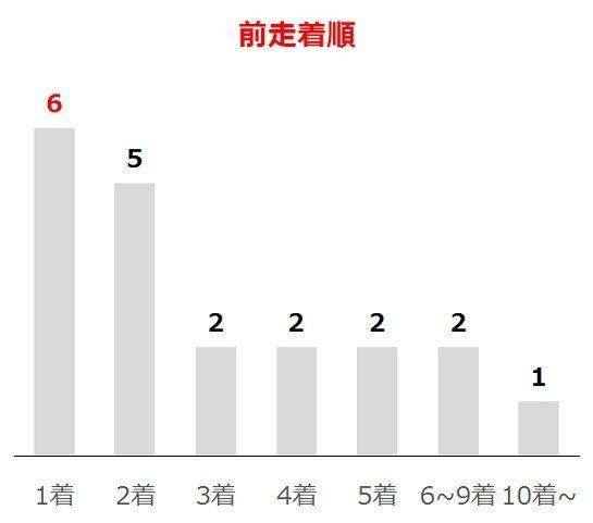 NHKマイルCの過去10年前走着順別分析データ