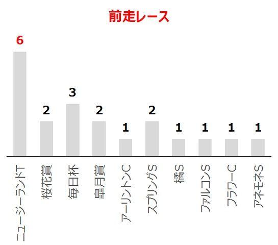 NHKマイルCの過去10年前走レース別分析データ