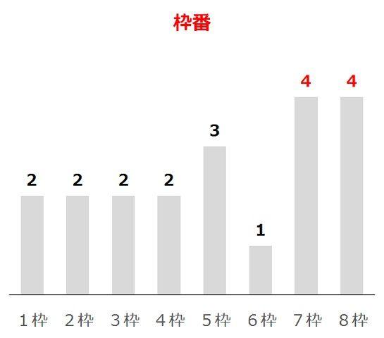NHKマイルCの過去10年枠番分析データ