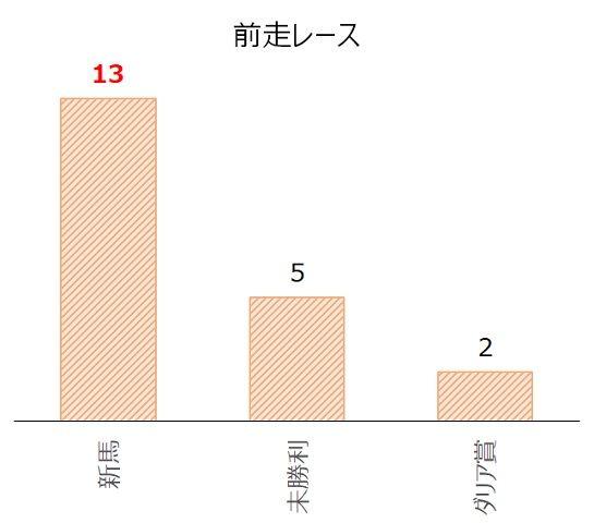 新潟2歳Sの過去10年前走レース別分析データ