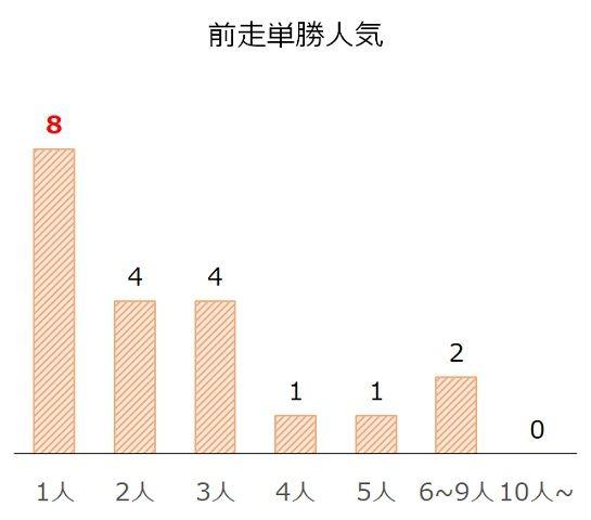 新潟2歳Sの過去10年前走単勝人気別分析データ