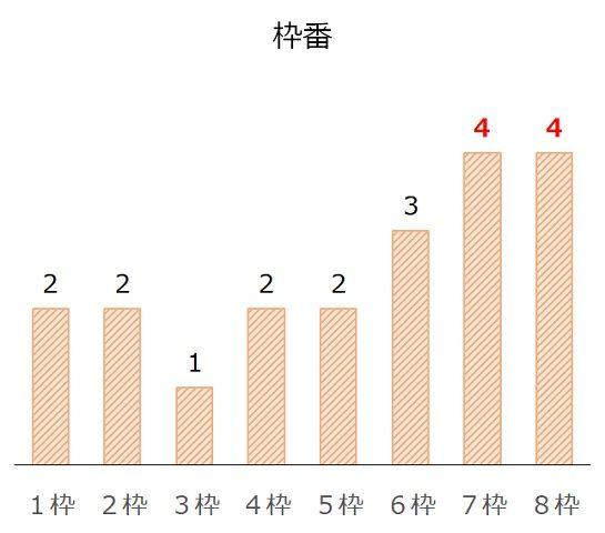 新潟2歳Sの過去10年枠番分析データ