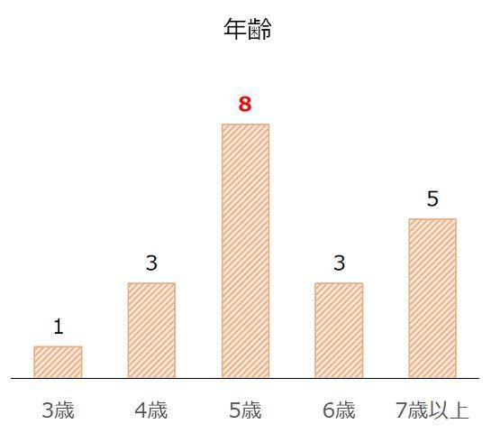 新潟記念の過去10年年齢別分析データ