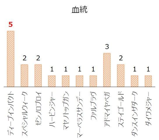 新潟記念の過去10年血統分析データ