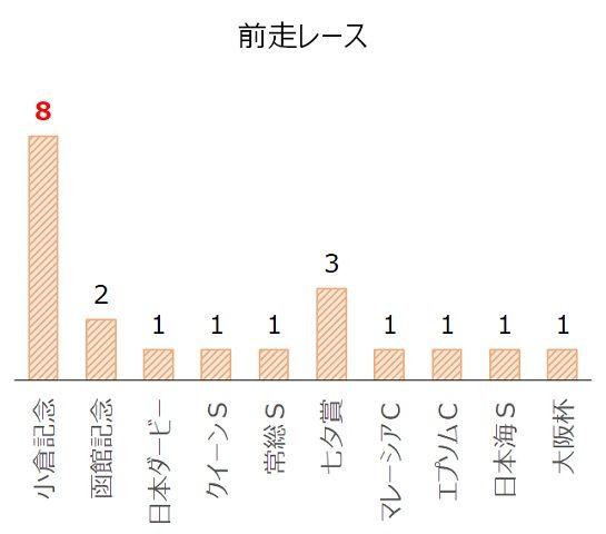 新潟記念の過去10年前走レース別分析データ