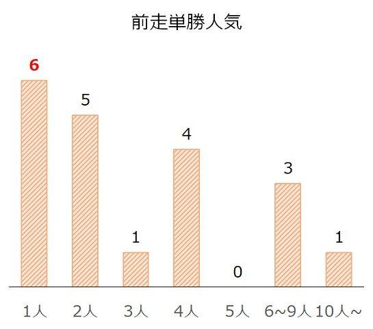 新潟記念の過去10年前走単勝人気別分析データ