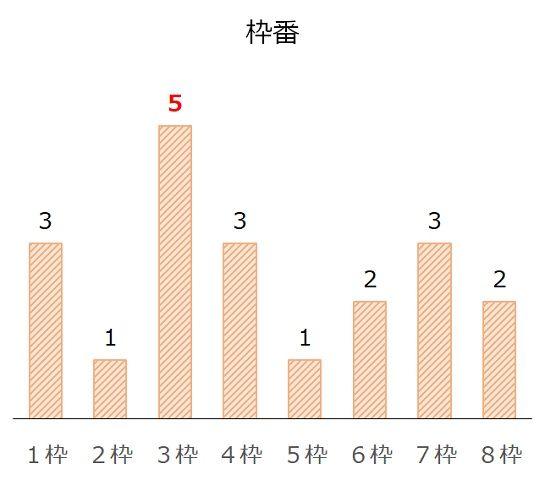 新潟記念の過去10年枠番分析データ