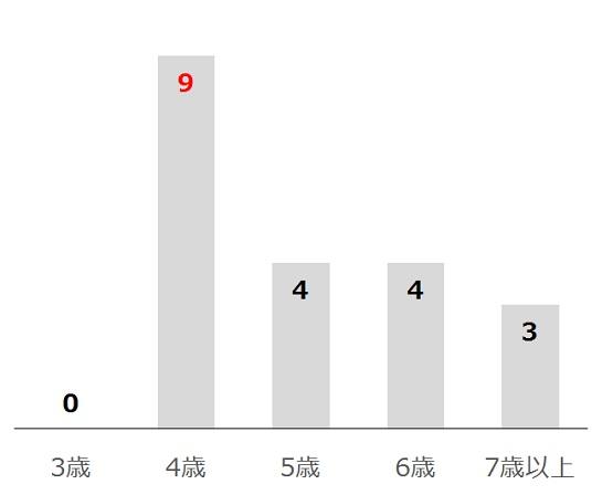 日経賞の過去10年年齢別分析データ