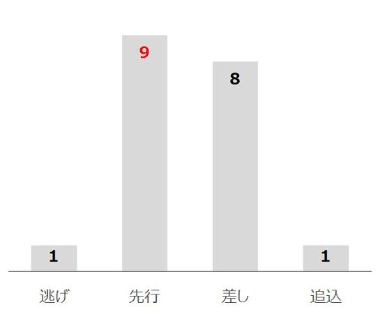 日経賞の過去10年脚質別分析データ