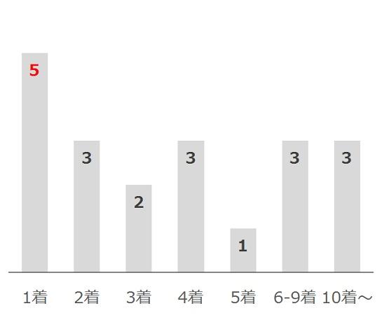 日経賞の過去10年前走着順別分析データ
