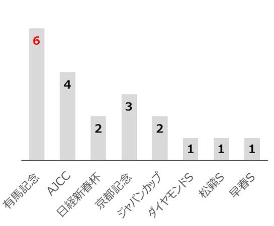 日経賞の過去10年前走レース別分析データ