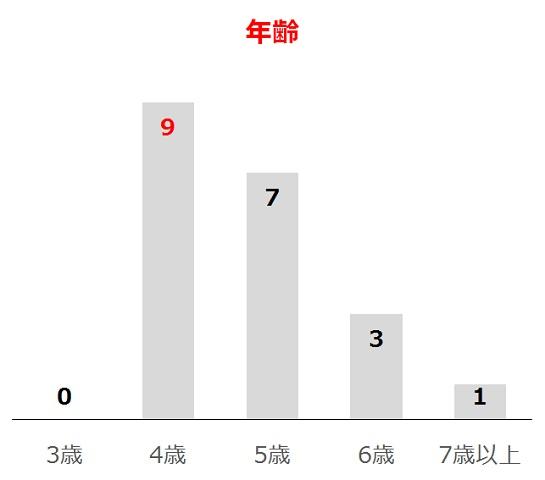 大阪杯の過去10年年齢別分析データ
