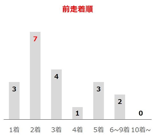 大阪杯の過去10年前走着順別分析データ