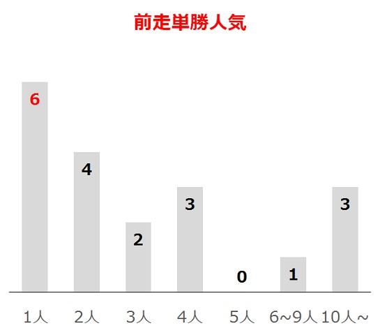大阪杯の過去10年前走単勝人気別分析データ