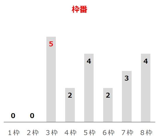 大阪杯の過去10年枠番分析データ