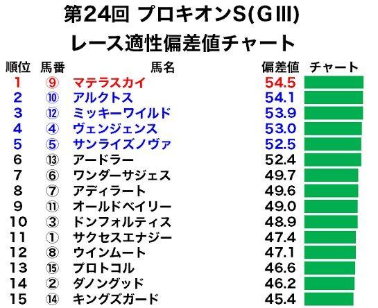 プロキオンSのレース適性偏差値チャート