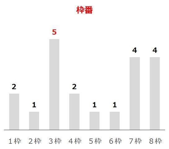 プロキオンSの過去10年枠番分析データ