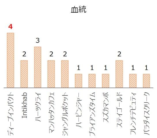 エリザベス女王杯の過去10年血統分析データ
