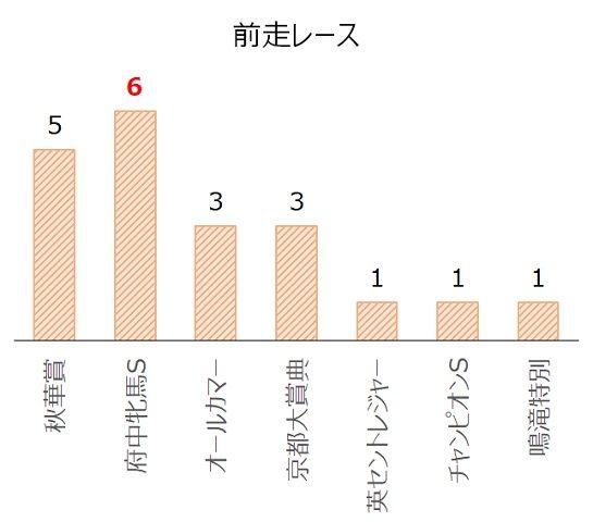エリザベス女王杯の過去10年前走レース別分析データ