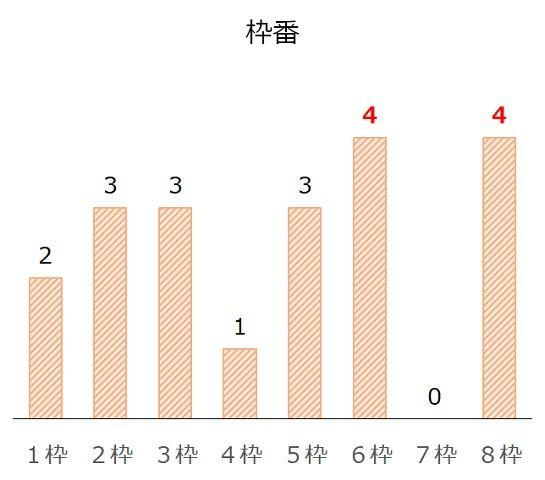 エリザベス女王杯の過去10年枠番分析データ