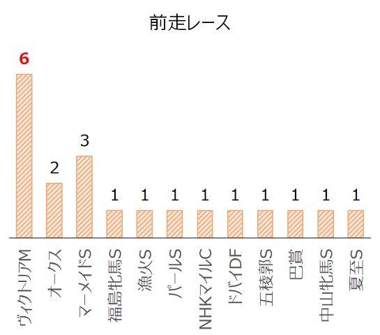 クイーンSの過去10年前走レース別分析データ