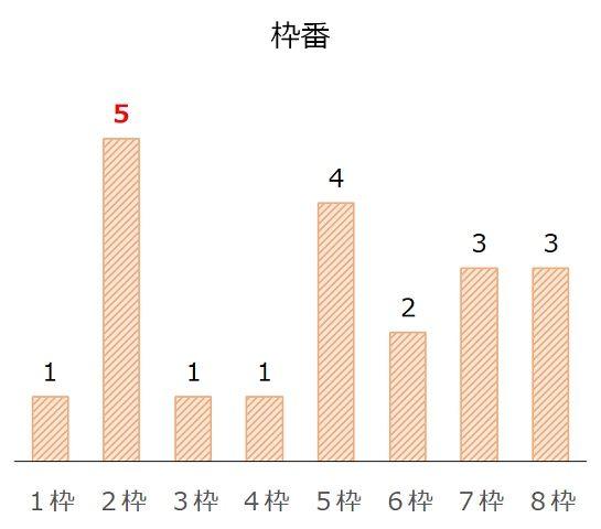 クイーンSの過去10年枠番分析データ