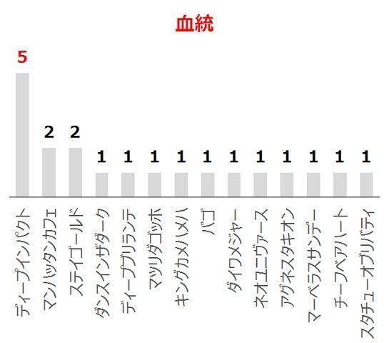 ラジオNIKKEI賞の過去10年血統分析データ