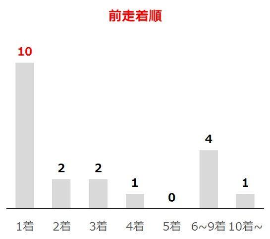ラジオNIKKEI賞の過去10年前走着順別分析データ