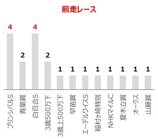 ラジオNIKKEI賞の過去10年前走レース別分析データ