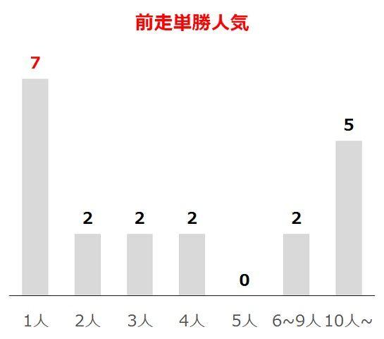 ラジオNIKKEI賞の過去10年前走単勝人気別分析データ