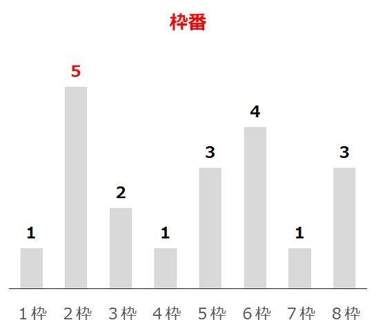 ラジオNIKKEI賞の過去10年枠番分析データ