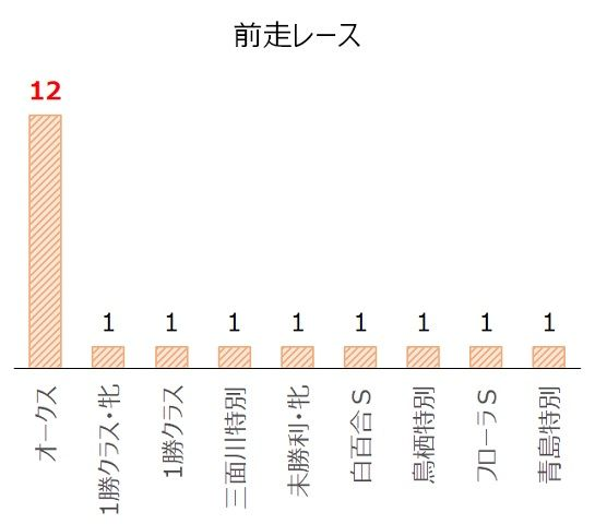 ローズSの過去10年前走レース別分析データ