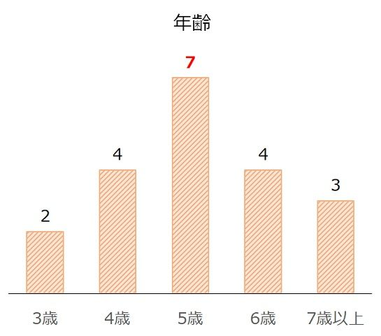 札幌記念の過去10年年齢別分析データ