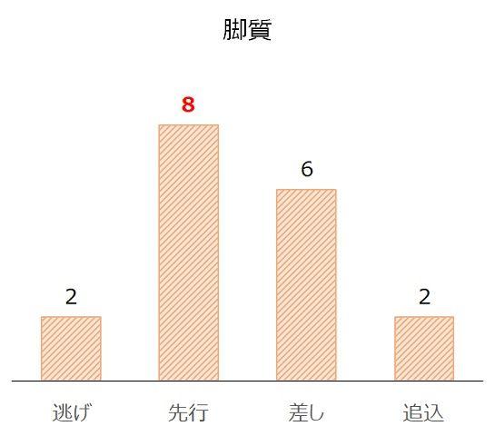 札幌記念の過去10年脚質別分析データ