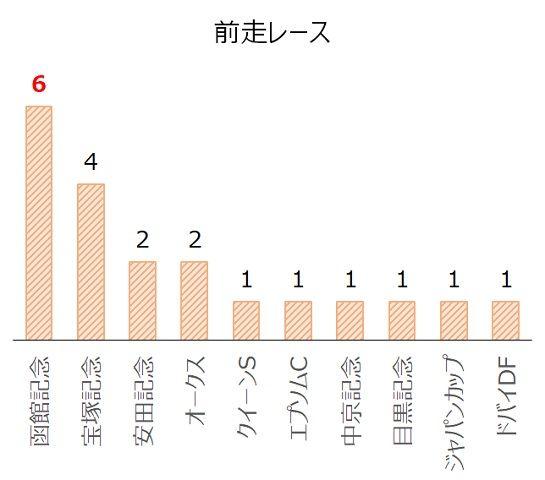札幌記念の過去10年前走レース別分析データ