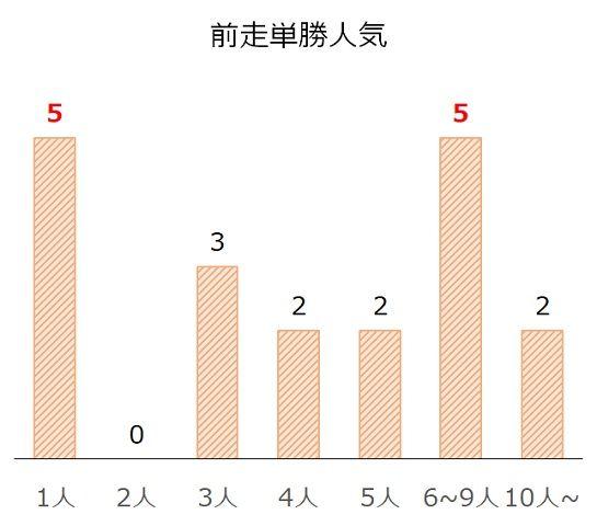 札幌記念の過去10年前走単勝人気別分析データ