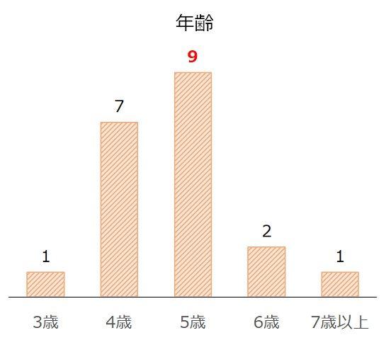 関屋記念の過去10年年齢別分析データ