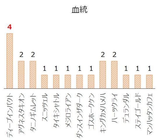 関屋記念の過去10年血統分析データ