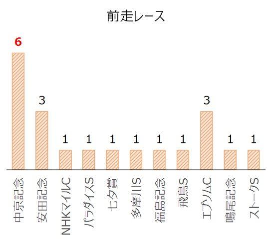 関屋記念の過去10年前走レース別分析データ