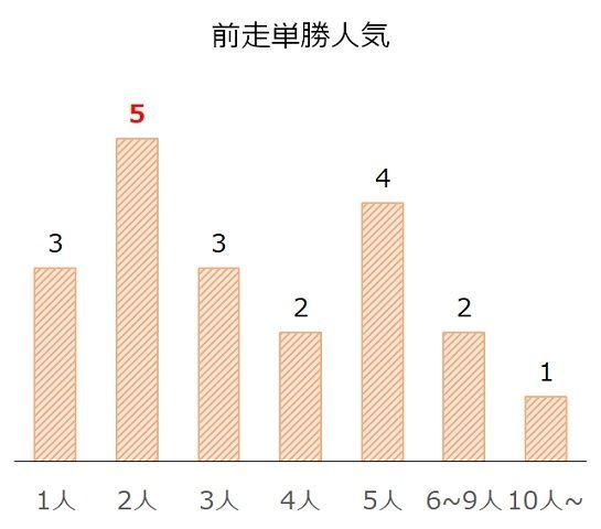 関屋記念の過去10年前走単勝人気別分析データ