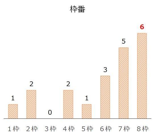 関屋記念の過去10年枠番分析データ