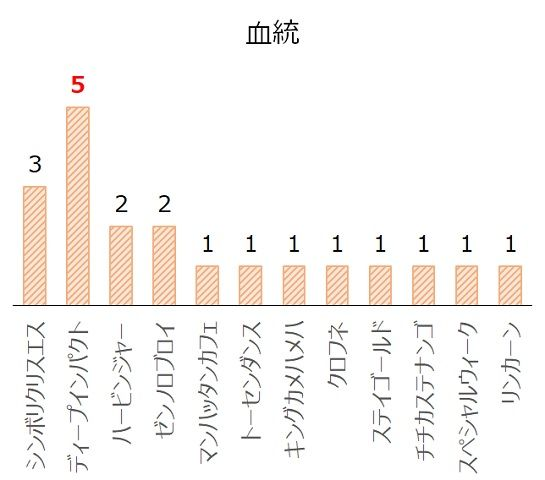 紫苑Sの過去10年血統分析データ