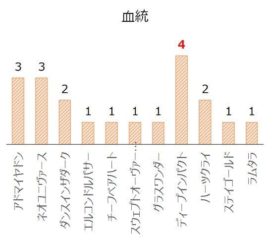 ステイヤーズSの過去10年血統分析データ