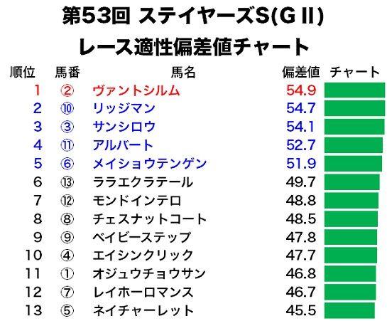 ステイヤーズSのレース適性偏差値チャート