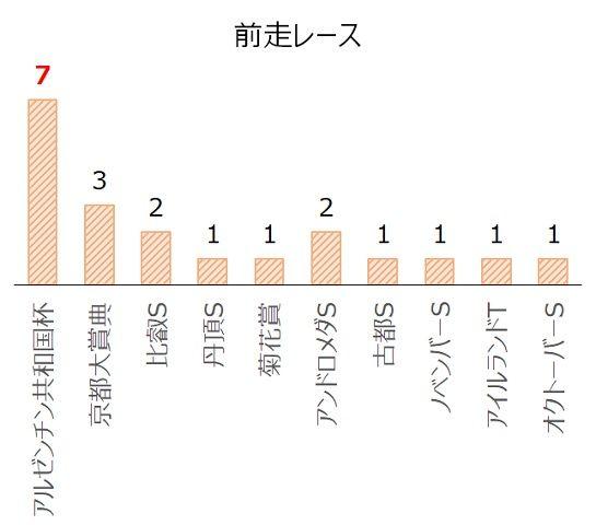 ステイヤーズSの過去10年前走レース別分析データ