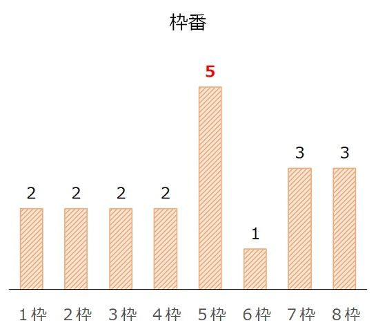 ステイヤーズSの過去10年枠番分析データ