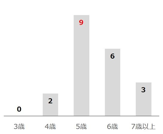 高松宮記念の過去10年年齢別分析データ